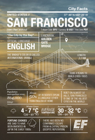 STEM Discovery: San Francisco